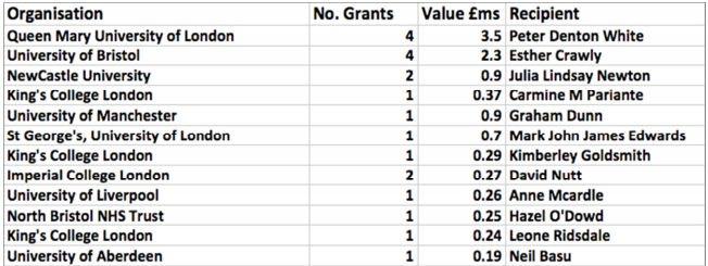grants-since-2006-white-crawley-oct-2016